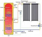 Схема нагрева воды в солнечном коллекторе при больших площадях отапливаемого помещения