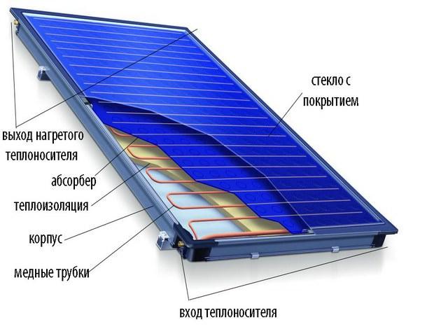 Солнечного коллектор своими руками