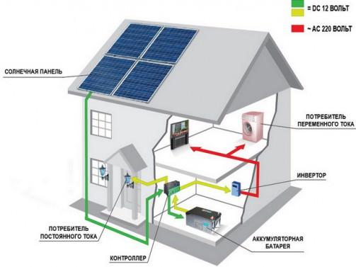 Контроллер солнечных батарей своими руками