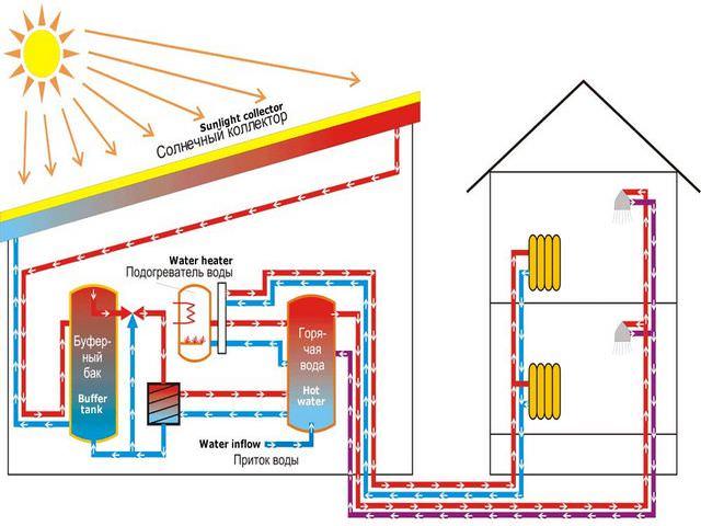 Солнечное отопление дома в зимнее время