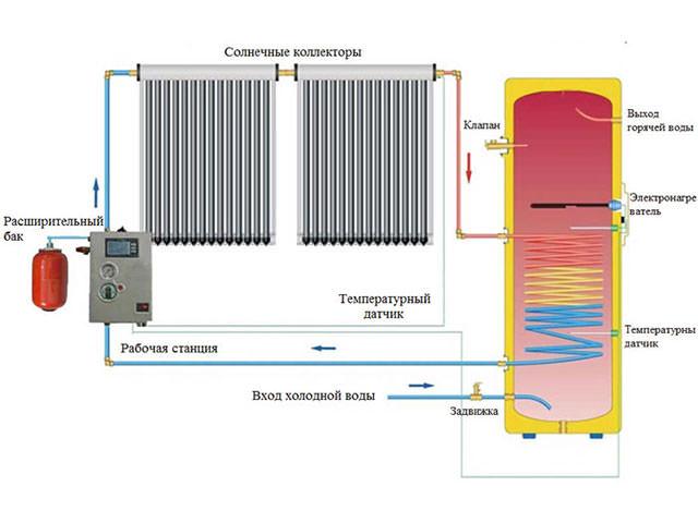 Солнечная система теплоснабжения