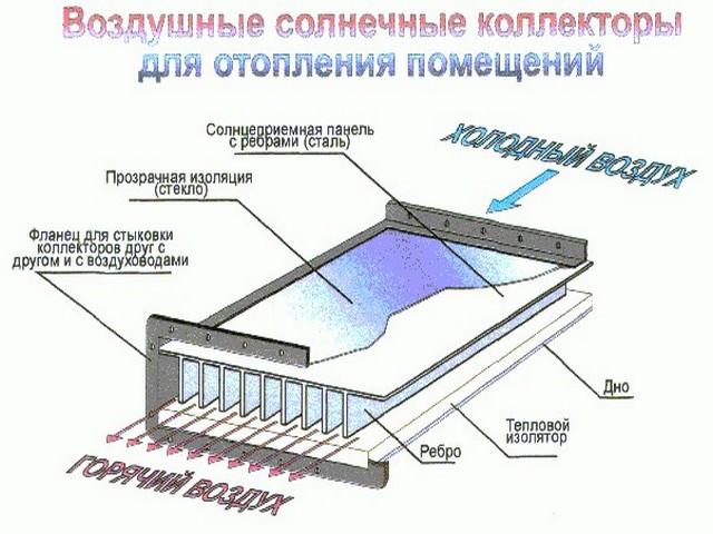 Устройство воздушного солнечного коллектора