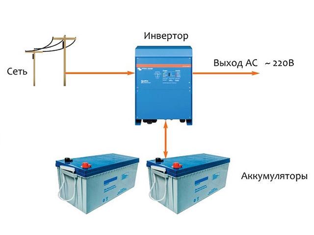 Упрощенная схема построения инверторной системы электроснабжения
