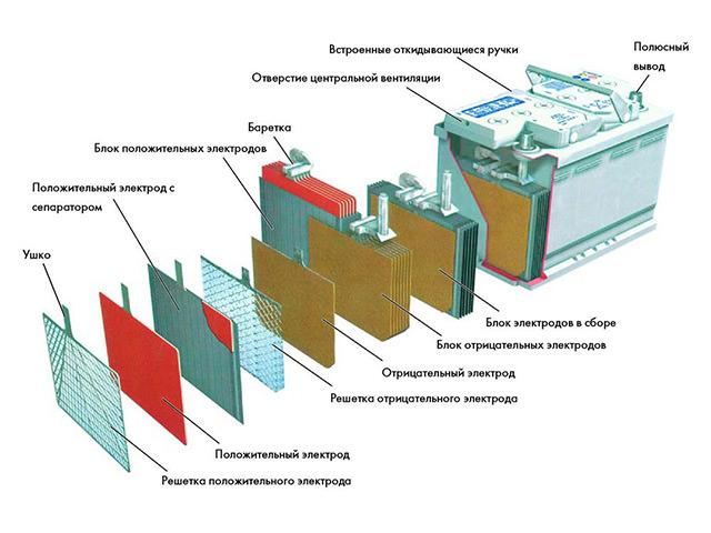 Схематическое устроство кислотного аккумулятора